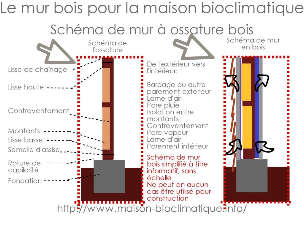schema mur ossature bois maison bioclimatique. Black Bedroom Furniture Sets. Home Design Ideas